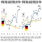 독일,노동시장,한국,유연성,유연화,한경연,정부