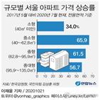 중소형,소형,아파트,서울,의원