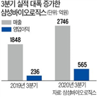 매출,영업이익,삼성바이오로직스