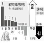 성장주,가치주,연구원,키움증권,전망,투자,기업,한화투자증권,경기,내년