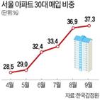 비중,매입,서울,아파트,지난달