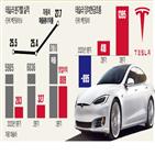 테슬라,판매,크레디트,매출,전기차,기록,차량,수익성,규제