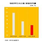 대운푸드시스템,한국신용평가,업체,지난해,영업이익률,설비투자