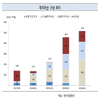 리더스기술투자,발행,한국기업평가,마련