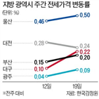 전셋값,아파트,울산,지방,전주,상승,0.10
