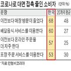 코로나19,한국,온라인