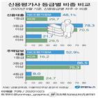 고객,비중,경우,1등급,신용등급,차주,대출,차이