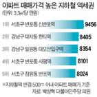 3.3,역세권,서초구,상반기,강남구