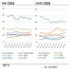 사업,인수,SK하이닉스,부담,한국신용평가,자금