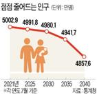 외국인,감소,총인구,인구,내국인