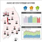 거래량,서울,수준,필지