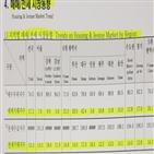 통계,거래지수,국민은행,전세,매매
