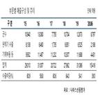 수주,한국항공우주산업,나이스신용평가,부문,수준