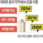 공시가격,부동산,공동주택