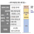 역세권,서울시,확대,공급