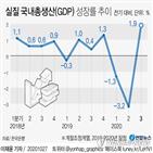 성장률,코로나19,수출,포인트,내수,연간,미국,민간소비