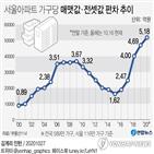격차,매매,서울,매맷값,5억,현재