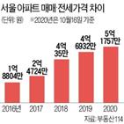아파트,서울,매매가격,전세가격