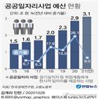 공공일자리,저소득층,정책,확대,사업,근로소득