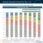에너지,전환,재생에너지,태양광,미국,신재생에너지,투자,최근,기업,아레스