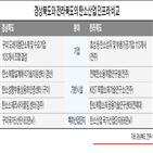 탄소,경상북도,기업,탄소산업진흥원,전라북도,전주,탄소산업