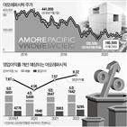 아모레퍼시픽,중국,매출,주가,연구원,브랜드,온라인,개선,설화수,코로나19