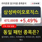 삼성바이오로직스,기관,순매매량