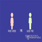 여성,보험료,보장,온라인,유방암,보험,남성