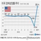 코로나19,회복,성장률,기록