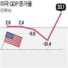 미국,코로나19,성장,기준,연율