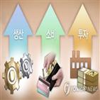 증가,산업생산,소비,생산