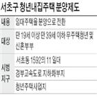 서초구,서울,분양주택,청년,공급,확대