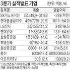 영업이익,매출,SK이노베이션,흑자전환