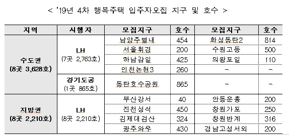 `시세 60~80%` 행복주택 입주 올해 마지막 기회…서울휘경 등 총 16곳