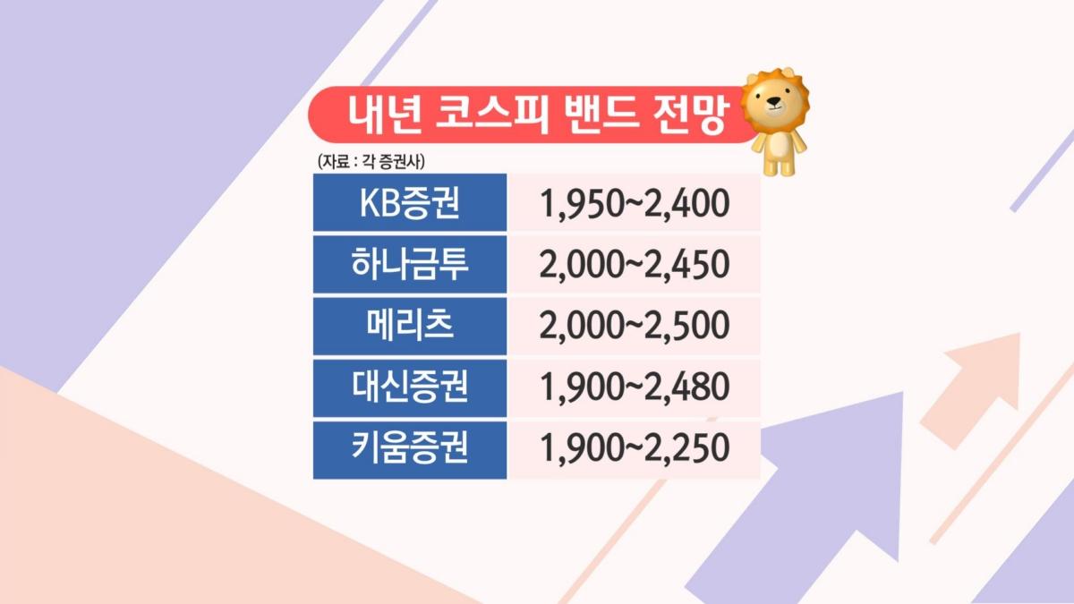 증권업계, 내년 코스피 상단 2,500...IT·경기민감주 `주목`