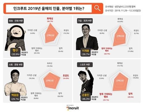 펭수 `올해의인물` 선정…손흥민·백종원과 `어깨 나란히`