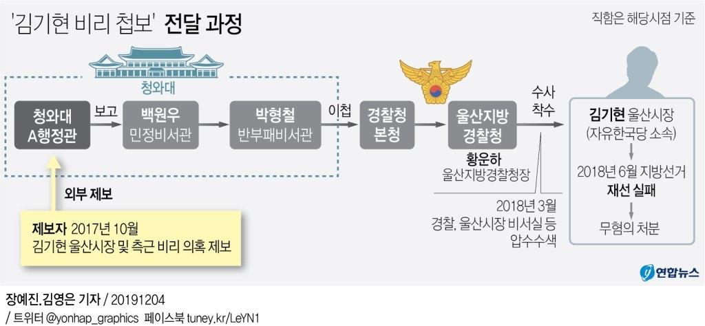 靑이 밝힌 `김기현 첩보` 전말…SNS 제보받아 경찰 이첩까지