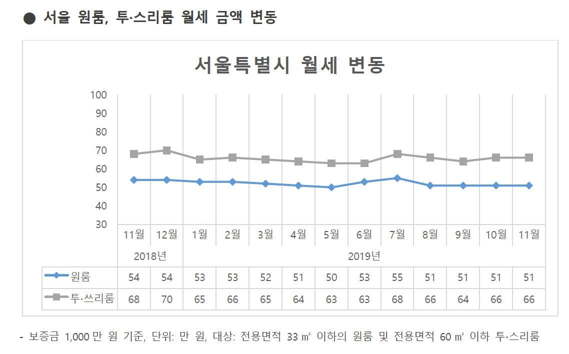 서울 원룸 평균 월세 51만원…안정세 지속