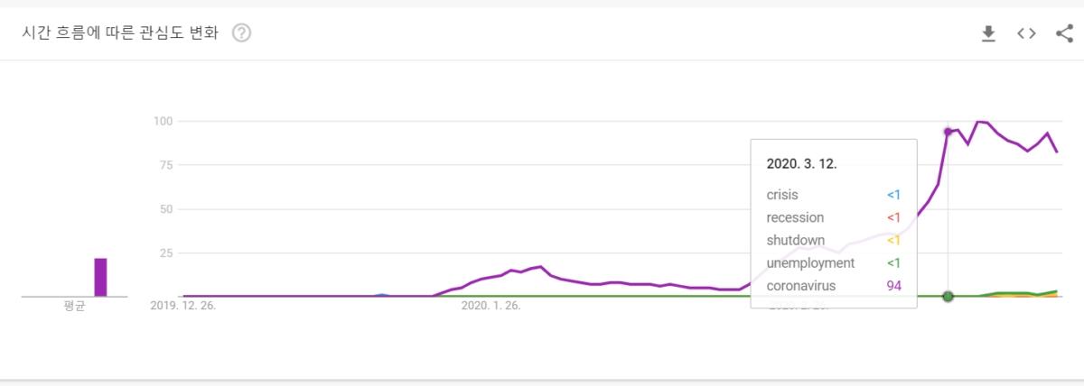 최근 석 달간 구글트렌드 검색 차트 장악한 코로나 바이러스