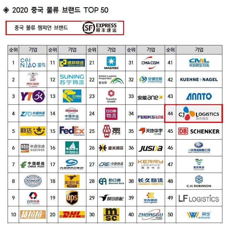 중국 물류 브랜드 TOP 50