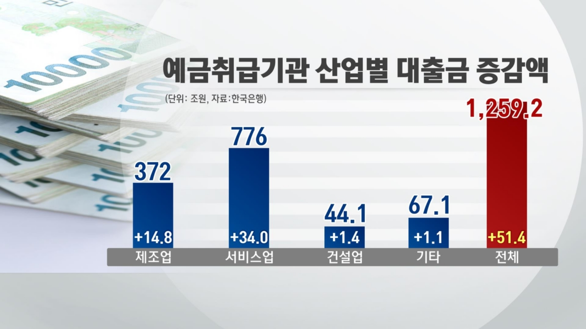 예금취급기관 산업별 대출금 증감액 (자료:한국은행)