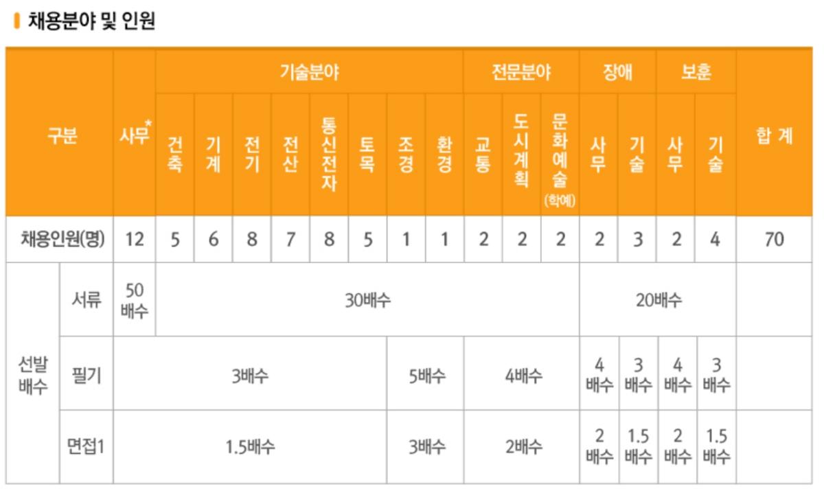 인천국제공항공사 정규직 채용 절차. 서류를 무려 30~50배수로 뽑는다. 최소 경쟁률이 30:1, 50:1이라는 추정이 가능하다.