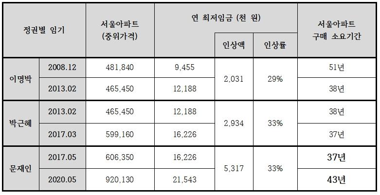 최저임금으로 서울 아파트 사는데 걸리는 기간. 자료=경실련.