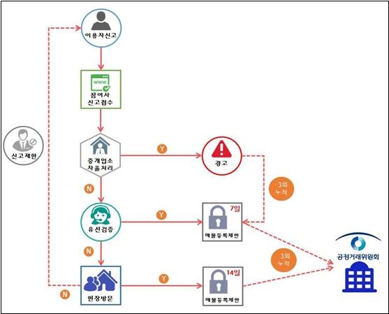 부동산매물클린관리센터 허위매물 신고처리 프로세스.