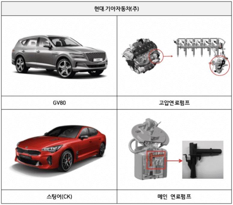 제네시스 GV80과 기아차 스팅어 모두 연료펌프에서 제작 결함이 발견됐다. 사진제공: 국토부