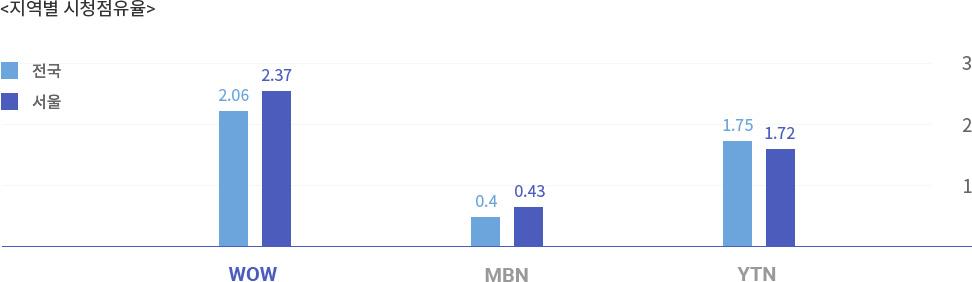 지역별 시장 점유율 그래프