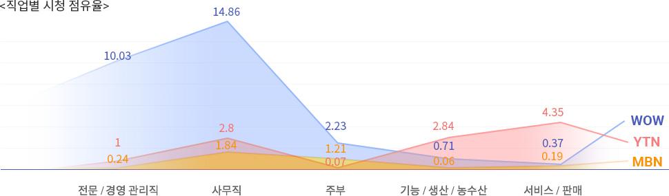 직업별 시청 점유율 그래프
