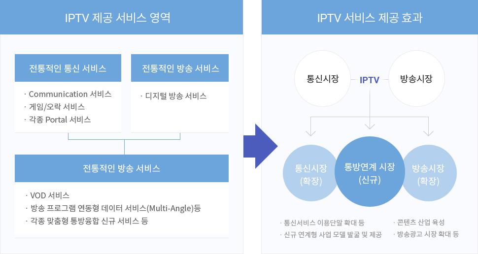 IPTV 제공 서비스 영역 및 제공 효과 이미지