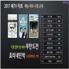 영화,MBC,시청량,부문