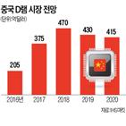 중국,가격,반도체,정부,삼성전자,언론,한국,업체,스마트폰,조사